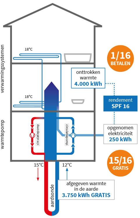 koelen met geothermie